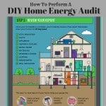 homeselfe, energy, energy efficient, rooms, basement, kitchen, dining room, living room, energy efficiency, app, website, how to evaluate, how to perform a diy energy audit of your home, diy, dana vento, easy, fast, save money, ad
